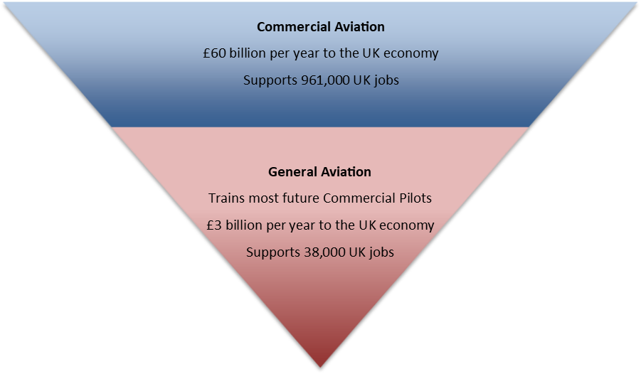 aviation sector graphic